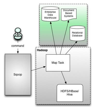Sqoop Architecture Diagram
