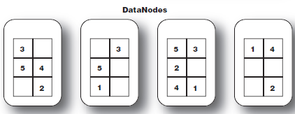 Calculate the Number of DataNodes