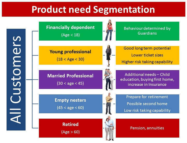 Customer Segmentation in Big Data