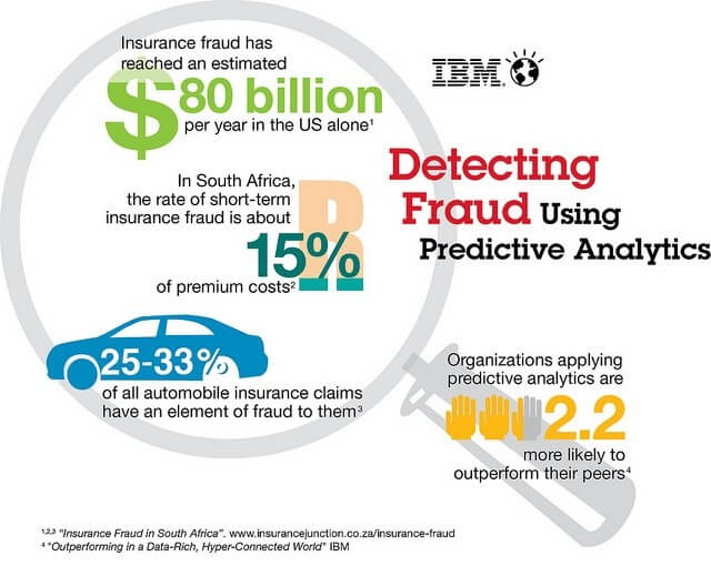 Fraud Detection Analysis Using Big Data