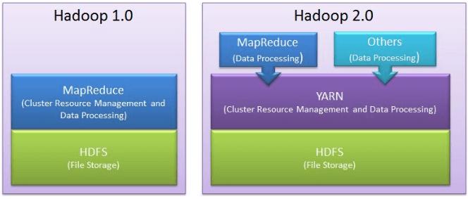Hadoop 1 vs hadoop 2