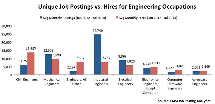 Job Posting Vs Hiring