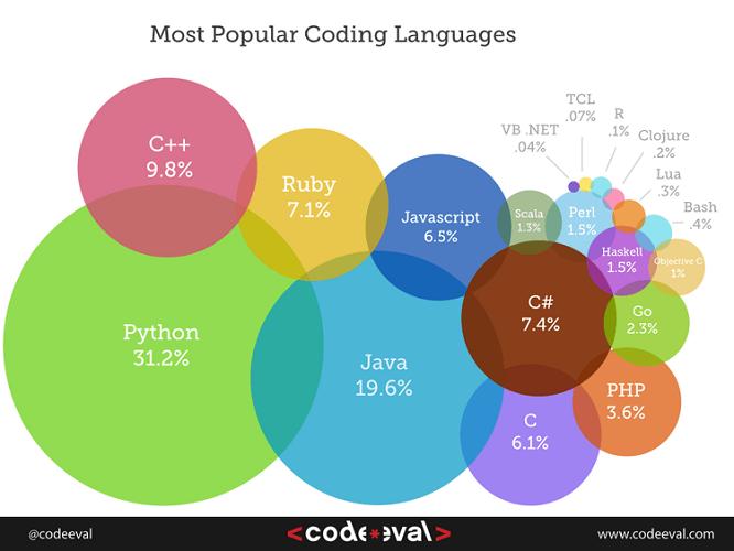 Popular Coding Languages
