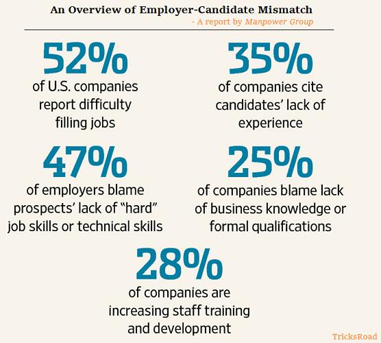 Skills vs Job Gap