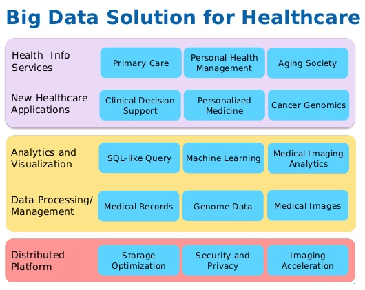 big data application in healthcare