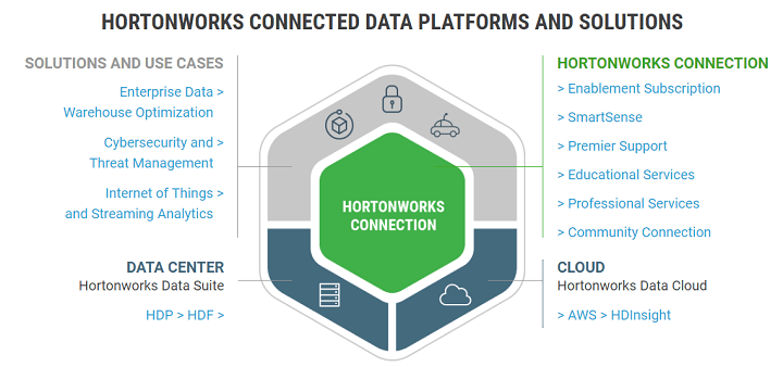 HortonWorks Distributions