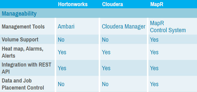 cloudera-vs-hortonworks-vs-mapr-feature-difference - HDFS