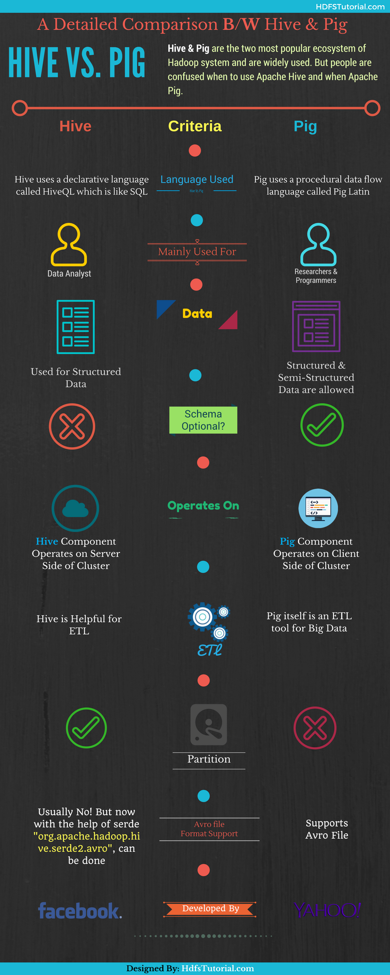 Hive vs Pig- When to Use Hive and When Pig [Infographic]