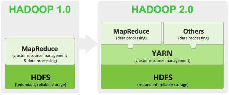 Hadoop 1 vs Hadoop 2 Architecture