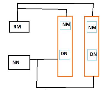 Hadoop 2 architecture