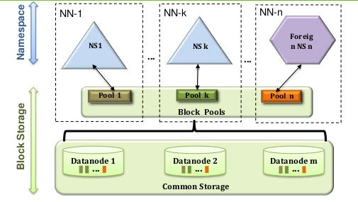 HDFS Federation Architecture