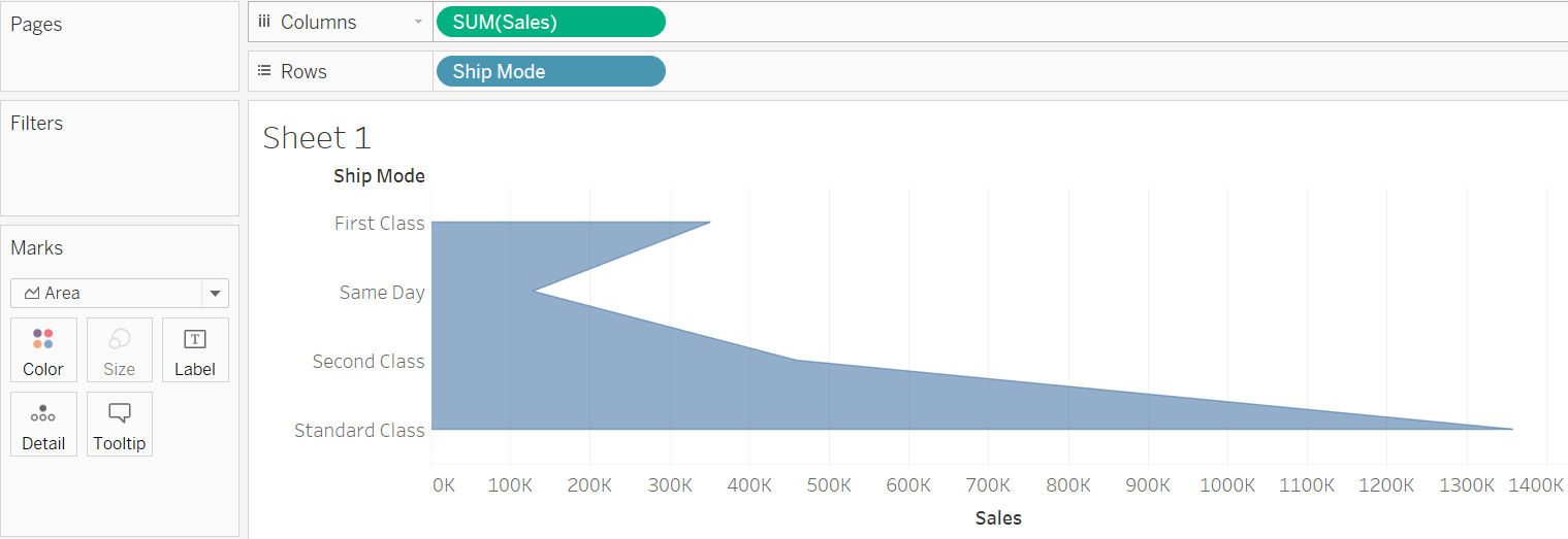 create funnel chart in tableau