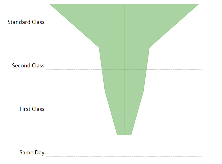 tableau funnel chart example