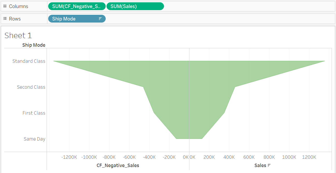 How To Create Funnel Chart In Tableau? - HDFS Tutorial