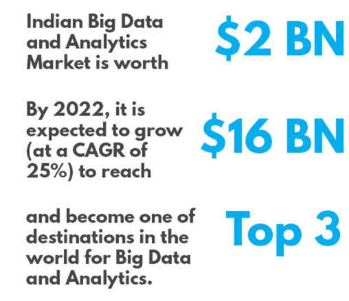 data science industry size