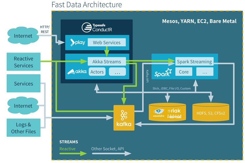 Fast Data Architecture