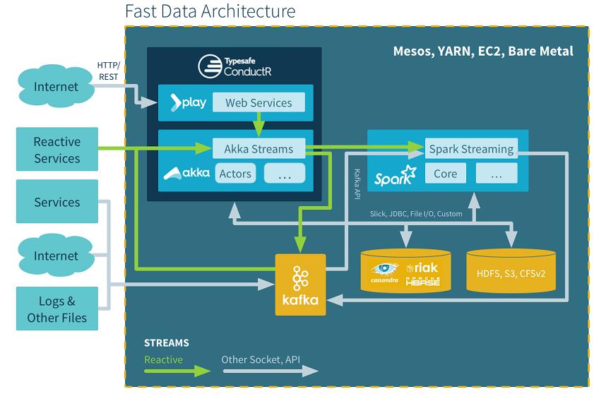 Fast Data Architecture