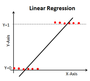 linear regression curve