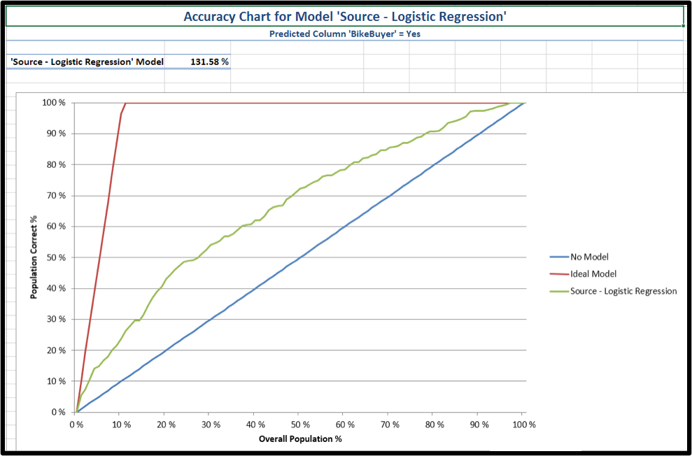 logistic regression curve