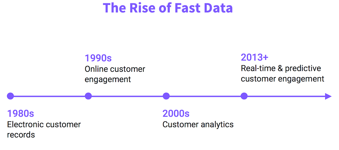 rise of fast data