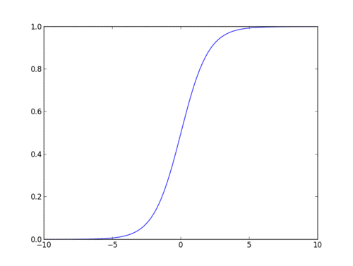 sigmoid function curve