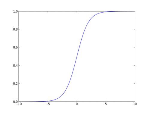 sigmoid function curve