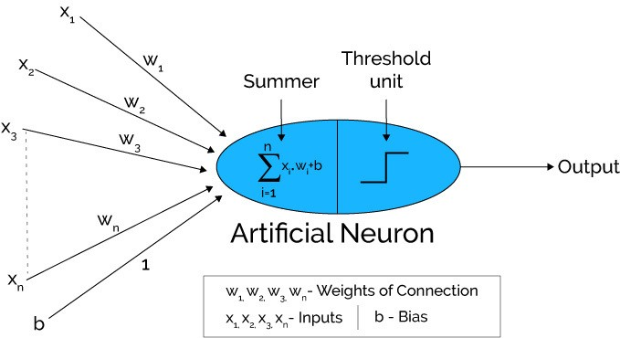 basic artificial neuron