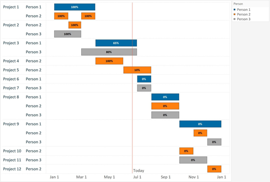 Sample Gantt Chart Tableau