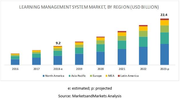 lms market size