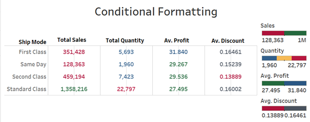 Final Tableau Tableau Table Conditional Formatted Dashboard