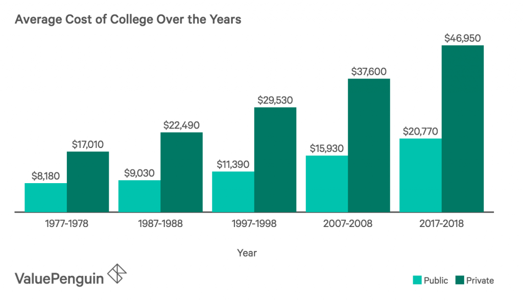 average higher education cost in USA