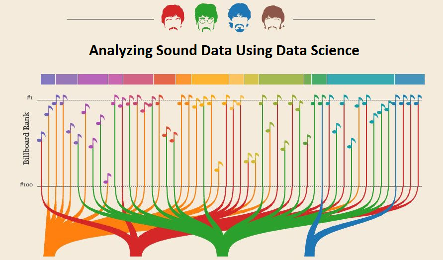Analyzing Sounds and the Many Applications of Data Science
