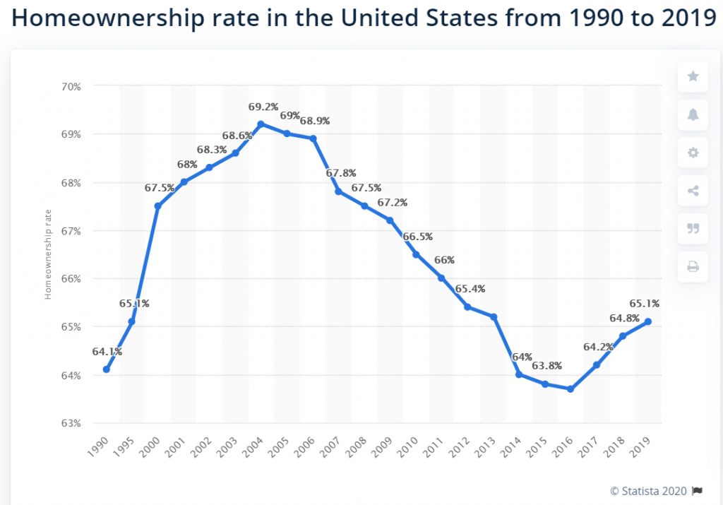 home ownership rate in the USA