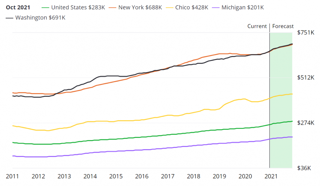 Median home rate in the USA