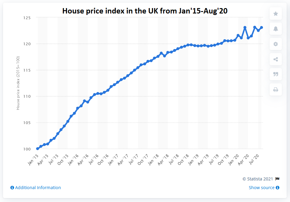 UK Home Price Trend