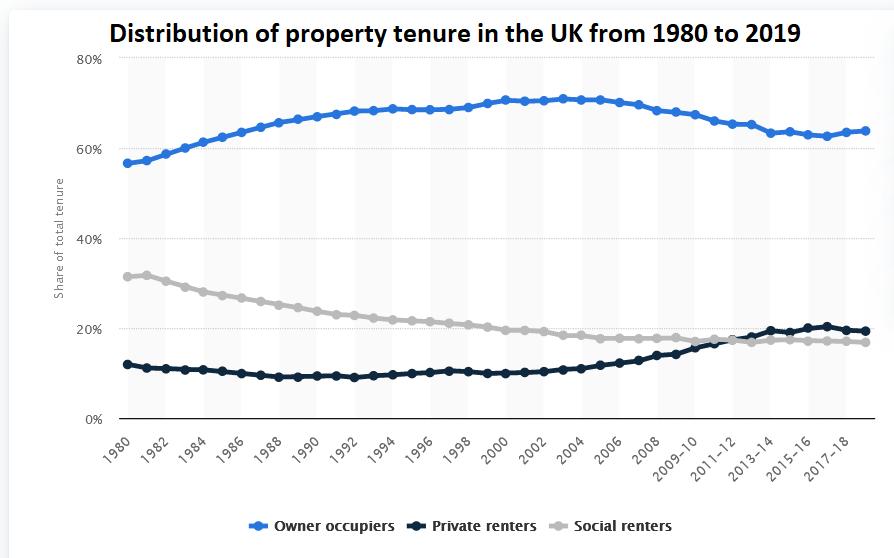 Property tenure in the UK