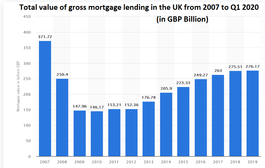 Mortgage lending trend in the UK