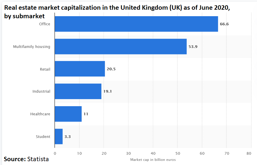 Real estate market capitalization